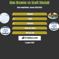 Alan Browne vs Scott Sinclair h2h player stats