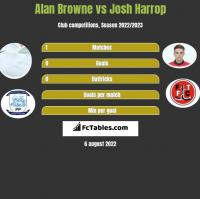 Alan Browne vs Josh Harrop h2h player stats