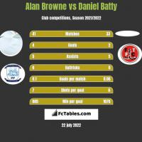 Alan Browne vs Daniel Batty h2h player stats