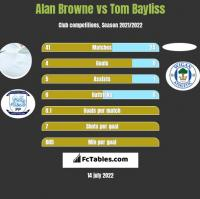 Alan Browne vs Tom Bayliss h2h player stats