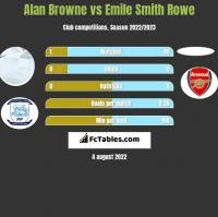 Alan Browne vs Emile Smith Rowe h2h player stats