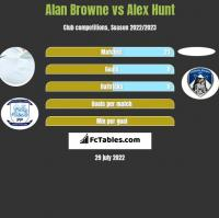 Alan Browne vs Alex Hunt h2h player stats
