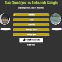 Alan Chochiyev vs Aleksandr Salugin h2h player stats