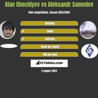 Alan Chochiyev vs Aleksandr Samedov h2h player stats