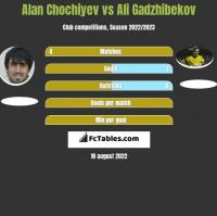 Alan Chochiyev vs Ali Gadzhibekov h2h player stats