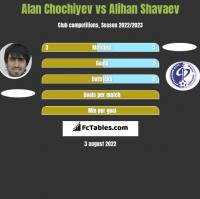 Alan Chochiyev vs Alihan Shavaev h2h player stats