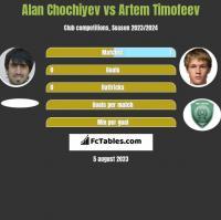 Alan Chochiyev vs Artem Timofeev h2h player stats