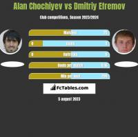 Alan Chochiyev vs Dmitriy Efremov h2h player stats