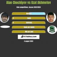 Alan Chochiyev vs Ilzat Akhmetov h2h player stats