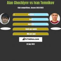 Alan Chochiyev vs Ivan Temnikov h2h player stats