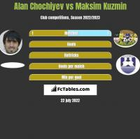 Alan Chochiyev vs Maksim Kuzmin h2h player stats