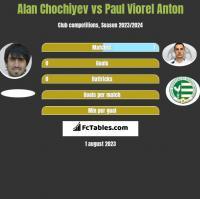 Alan Chochiyev vs Paul Viorel Anton h2h player stats