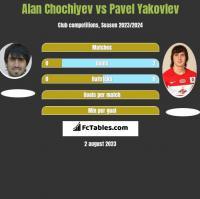 Alan Chochiyev vs Pavel Yakovlev h2h player stats