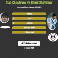Alan Chochiyev vs Ramil Sheydaev h2h player stats