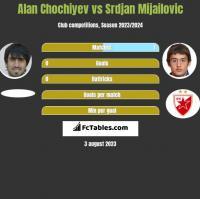 Alan Chochiyev vs Srdjan Mijailovic h2h player stats