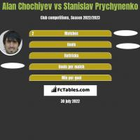 Alan Chochiyev vs Stanislav Prychynenko h2h player stats