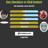 Alan Chochiyev vs Vitali Denisov h2h player stats