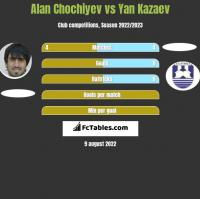 Alan Chochiyev vs Yan Kazaev h2h player stats