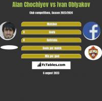Alan Chochiyev vs Ivan Oblyakov h2h player stats