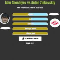 Alan Chochiyev vs Anton Zinkovskiy h2h player stats