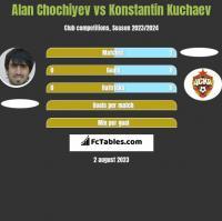 Alan Chochiyev vs Konstantin Kuchaev h2h player stats