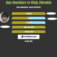 Alan Chochiyev vs Vitaly Zhironkin h2h player stats