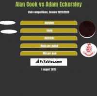 Alan Cook vs Adam Eckersley h2h player stats