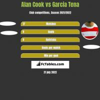 Alan Cook vs Garcia Tena h2h player stats