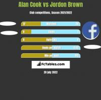 Alan Cook vs Jordon Brown h2h player stats