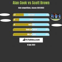 Alan Cook vs Scott Brown h2h player stats