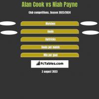 Alan Cook vs Niah Payne h2h player stats