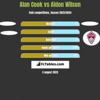 Alan Cook vs Aidon Wilson h2h player stats