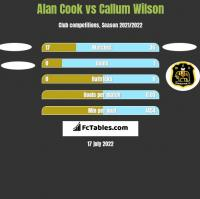 Alan Cook vs Callum Wilson h2h player stats