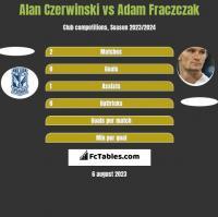 Alan Czerwiński vs Adam Frączczak h2h player stats