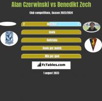 Alan Czerwiński vs Benedikt Zech h2h player stats