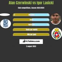 Alan Czerwiński vs Igor Łasicki h2h player stats
