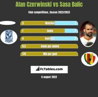 Alan Czerwinski vs Sasa Balic h2h player stats