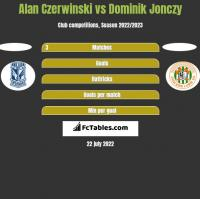 Alan Czerwinski vs Dominik Jonczy h2h player stats