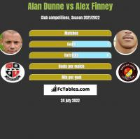 Alan Dunne vs Alex Finney h2h player stats