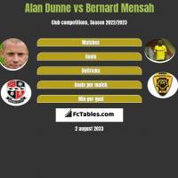 Alan Dunne vs Bernard Mensah h2h player stats