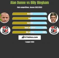 Alan Dunne vs Billy Bingham h2h player stats