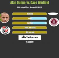 Alan Dunne vs Dave Winfield h2h player stats