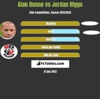 Alan Dunne vs Jordan Higgs h2h player stats