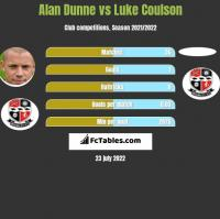 Alan Dunne vs Luke Coulson h2h player stats