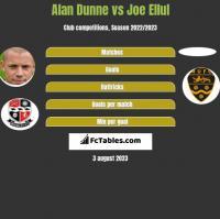 Alan Dunne vs Joe Ellul h2h player stats
