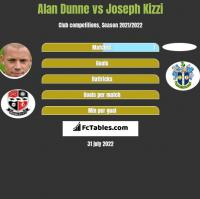 Alan Dunne vs Joseph Kizzi h2h player stats