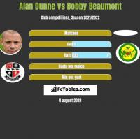 Alan Dunne vs Bobby Beaumont h2h player stats
