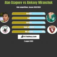 Alan Dzagoev vs Aleksey Miranchuk h2h player stats