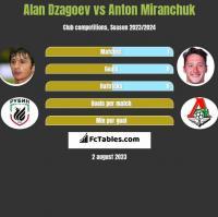 Alan Dzagoev vs Anton Miranchuk h2h player stats