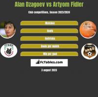 Ałan Dzagojew vs Artyom Fidler h2h player stats